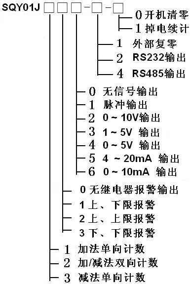系列计数显示控制器简介